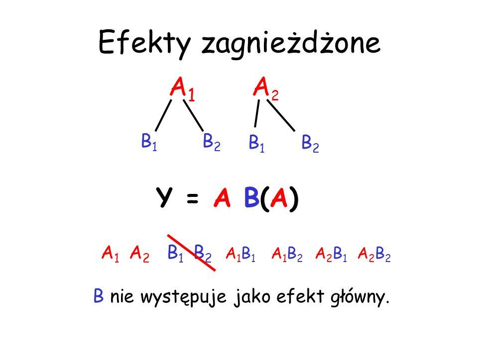 Efekty zagnieżdżone A 1 A 2 B 1 B 2 A 1 B 1 A 1 B 2 A 2 B 1 A 2 B 2 B nie występuje jako efekt główny. A 1 A 2 B 1 B 2 Y = A B(A)