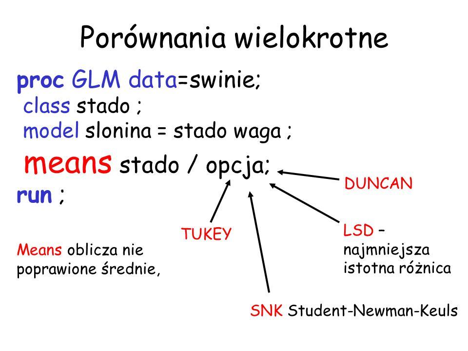Porównania wielokrotne proc GLM data=swinie; class stado ; model slonina = stado waga ; means stado / opcja; run ; Means oblicza nie poprawione średni