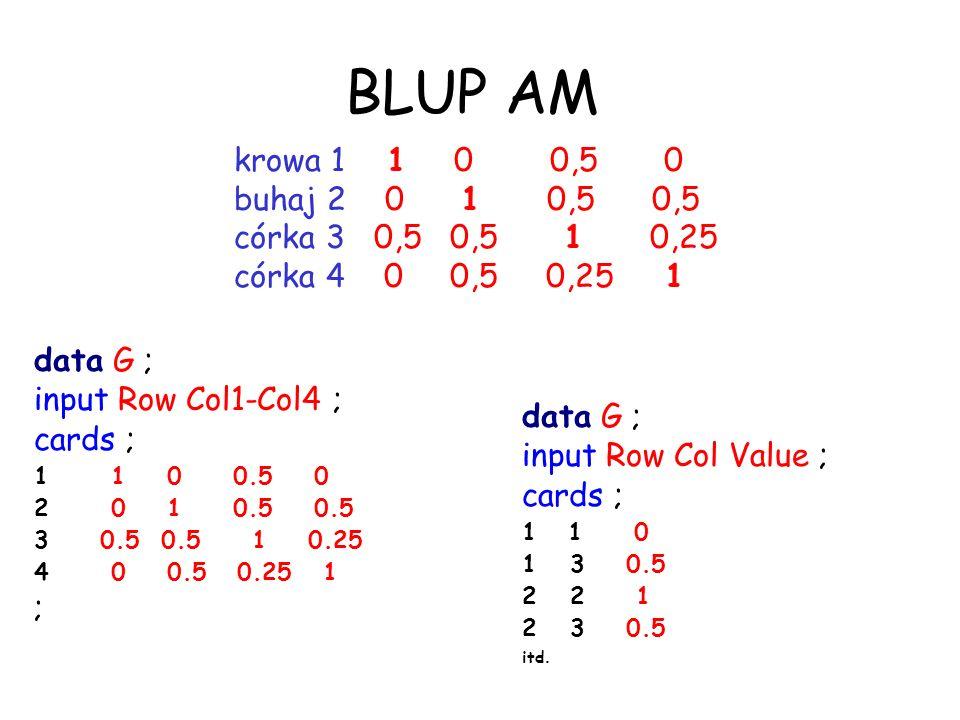 krowa 1 1 0 0,5 0 buhaj 2 0 1 0,5 0,5 córka 3 0,5 0,5 1 0,25 córka 4 0 0,5 0,25 1 data G ; input Row Col1-Col4 ; cards ; 1 1 0 0.5 0 2 0 1 0.5 0.5 3 0