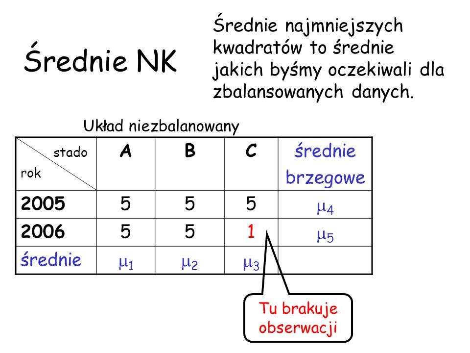Średnie NK stado rok ABCśrednie brzegowe 2005555 4 2006551 5 średnie 1 2 3 Układ niezbalanowany Tu brakuje obserwacji Średnie najmniejszych kwadratów