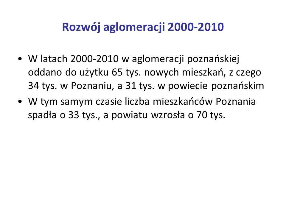 Rozwój aglomeracji 2000-2010 W Poznaniu w systemie deweloperskim powstało ponad 65 % mieszkań, a w budownictwie indywidualnym - 21 %.