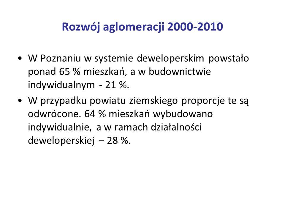 Rozwój aglomeracji 2000-2010 Aktualna przeciętna powierzchnia mieszkania: –miasto Poznań: 64 m 2, –powiat poznański: 94 m 2 –Tarnowo Podgórne: 125 m 2 Powierzchnia mieszkania na 1 osobę: –miasto Poznań: 27,2 m 2, –powiat poznański: 29,0 m 2 –Tarnowo Podgórne: 37,1 m 2