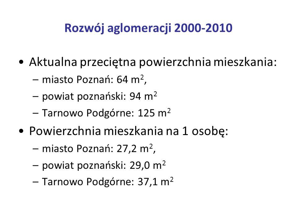 Rozwój aglomeracji 2000-2010 Aktualna przeciętna powierzchnia mieszkania: –miasto Poznań: 64 m 2, –powiat poznański: 94 m 2 –Tarnowo Podgórne: 125 m 2