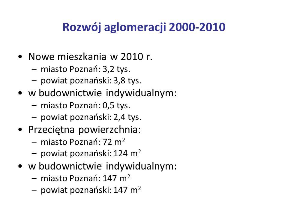 Rozwój aglomeracji 2000-2010 Nowe mieszkania w 2010 r. –miasto Poznań: 3,2 tys. –powiat poznański: 3,8 tys. w budownictwie indywidualnym: –miasto Pozn