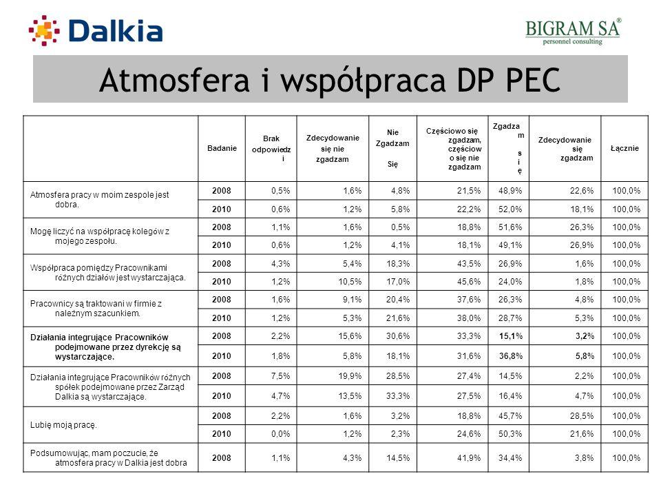 Atmosfera i współpraca DP PEC Badanie Brak odpowiedz i Zdecydowanie się nie zgadzam Nie Zgadzam Się Częściowo się zgadzam, częściow o się nie zgadzam