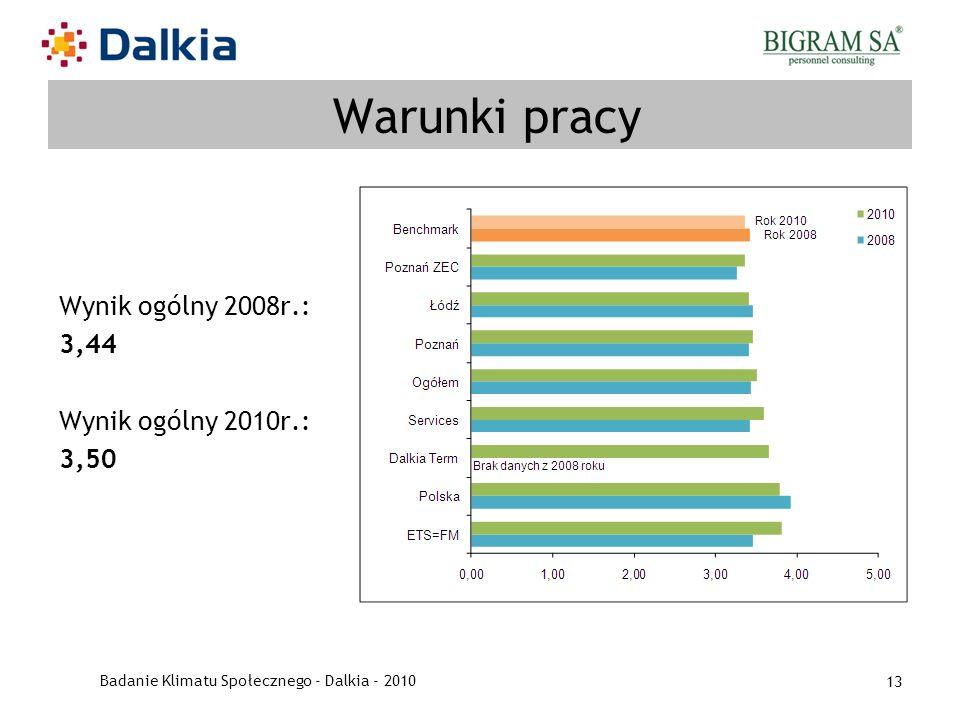 Badanie Klimatu Społecznego - Dalkia - 2010 13 Warunki pracy Wynik ogólny 2008r.: 3,44 Wynik ogólny 2010r.: 3,50