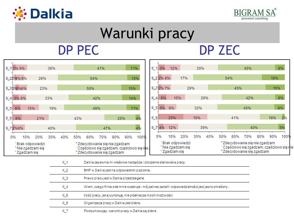 Warunki pracy II_1Dalkia zapewnia mi właściwe narzędzia i otoczenie stanowiska pracy. II_2BHP w Dalkia jest na odpowiednim poziomie. II_3Prawo pracy j
