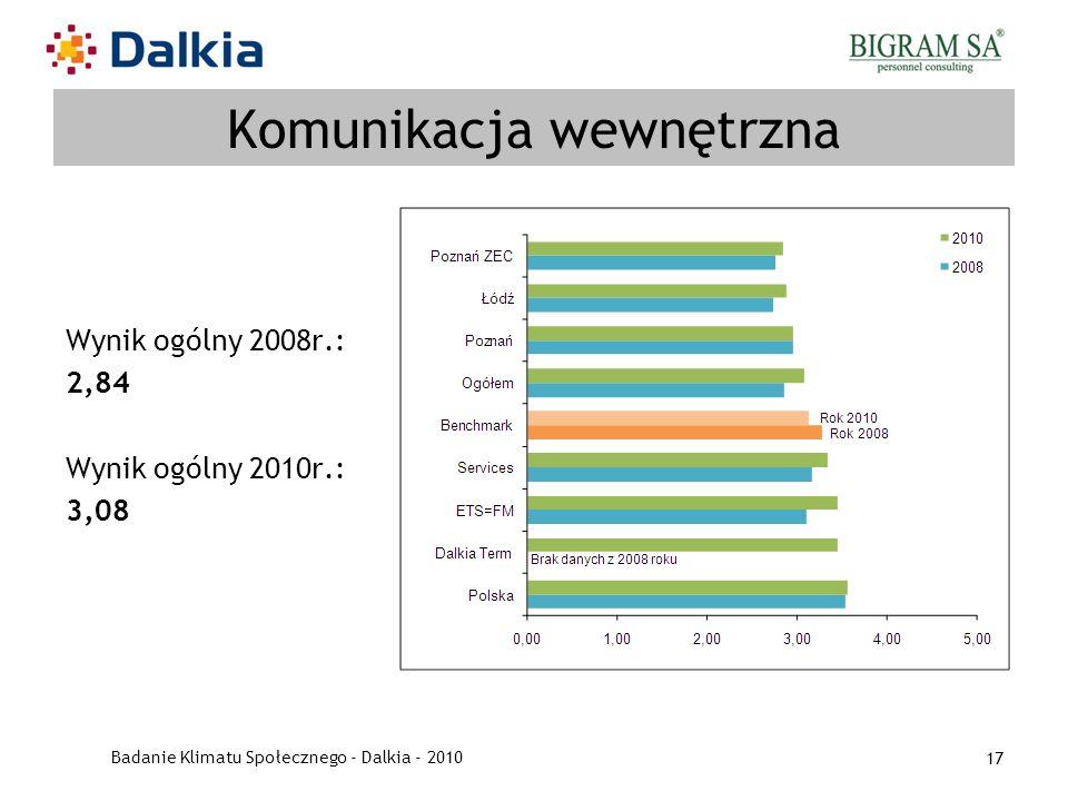 Badanie Klimatu Społecznego - Dalkia - 2010 17 Komunikacja wewnętrzna Wynik ogólny 2008r.: 2,84 Wynik ogólny 2010r.: 3,08