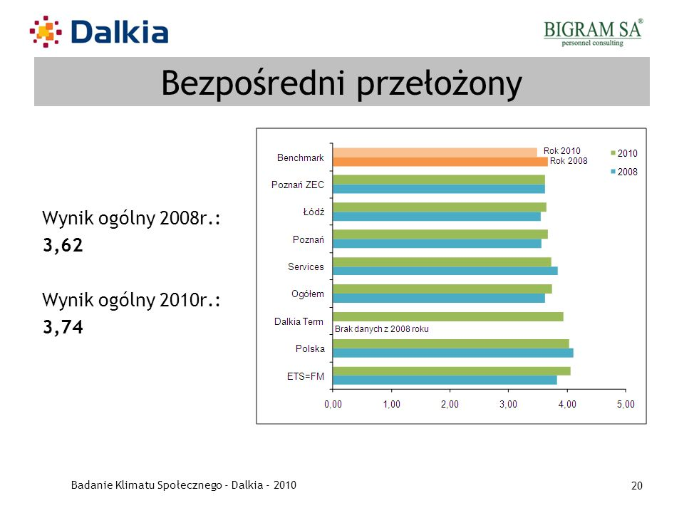 Badanie Klimatu Społecznego - Dalkia - 2010 20 Bezpośredni przełożony Wynik ogólny 2008r.: 3,62 Wynik ogólny 2010r.: 3,74