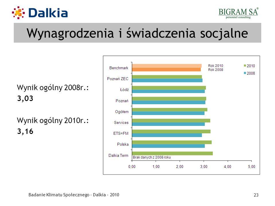 Badanie Klimatu Społecznego - Dalkia - 2010 23 Wynagrodzenia i świadczenia socjalne Wynik ogólny 2008r.: 3,03 Wynik ogólny 2010r.: 3,16