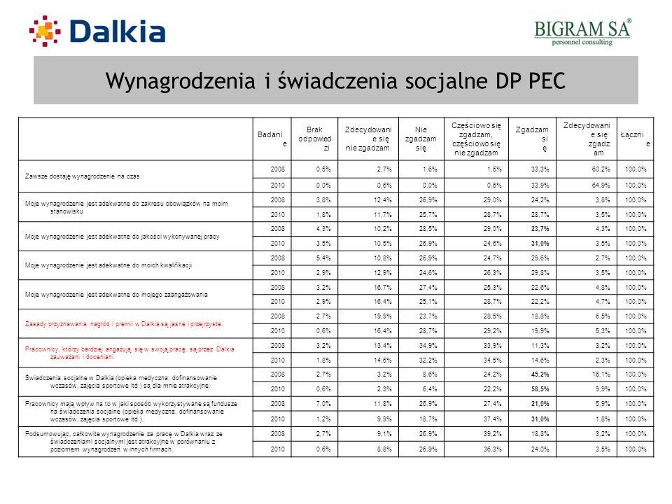 Wynagrodzenia i świadczenia socjalne DP PEC Badani e Brak odpowied zi Zdecydowani e się nie zgadzam Nie zgadzam się Częściowo się zgadzam, częściowo s