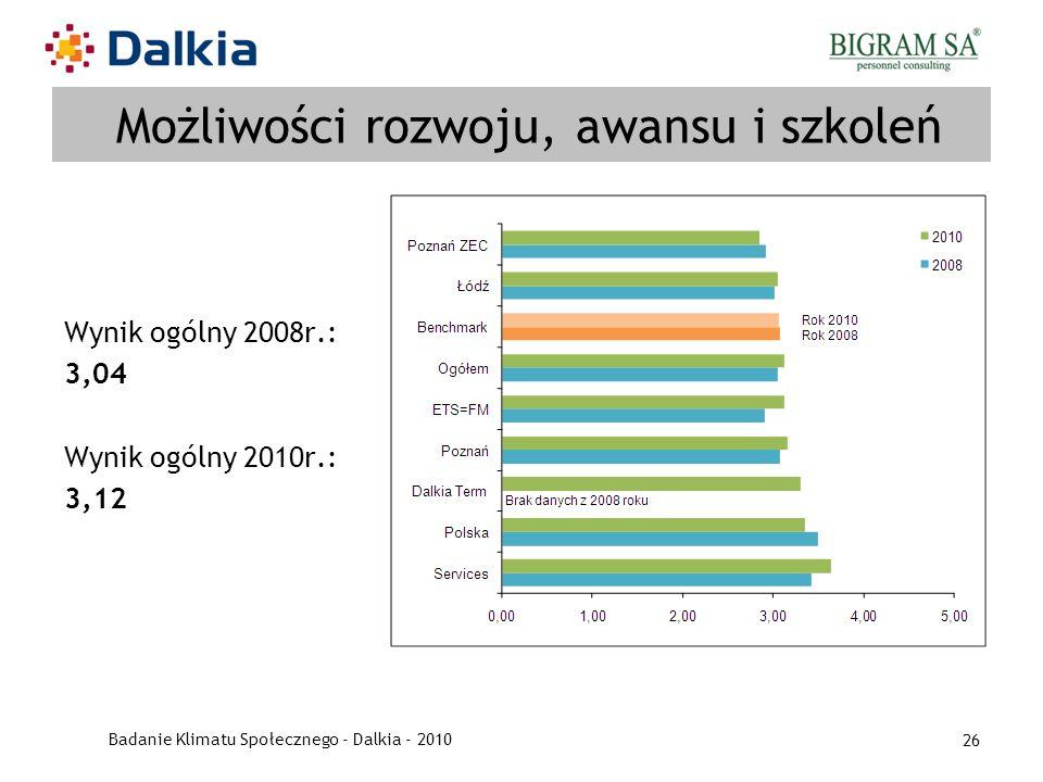 Badanie Klimatu Społecznego - Dalkia - 2010 26 Możliwości rozwoju, awansu i szkoleń Wynik ogólny 2008r.: 3,04 Wynik ogólny 2010r.: 3,12