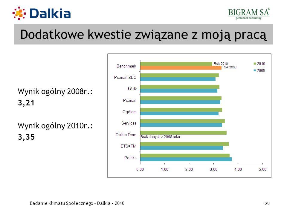 Badanie Klimatu Społecznego - Dalkia - 2010 29 Dodatkowe kwestie związane z moją pracą Wynik ogólny 2008r.: 3,21 Wynik ogólny 2010r.: 3,35