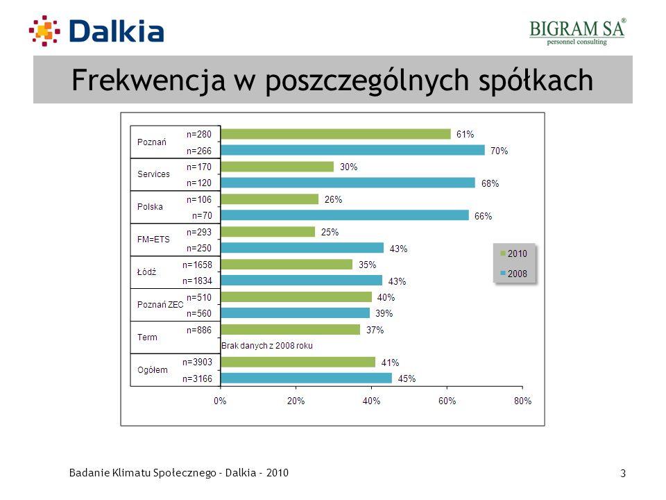 Badanie Klimatu Społecznego - Dalkia - 2010 3 Frekwencja w poszczególnych spółkach