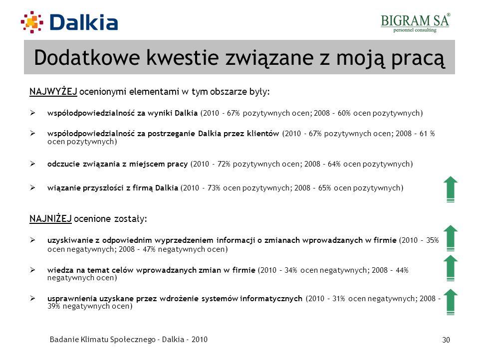 Badanie Klimatu Społecznego - Dalkia - 2010 30 Dodatkowe kwestie związane z moją pracą NAJWYŻEJ ocenionymi elementami w tym obszarze były: współodpowi
