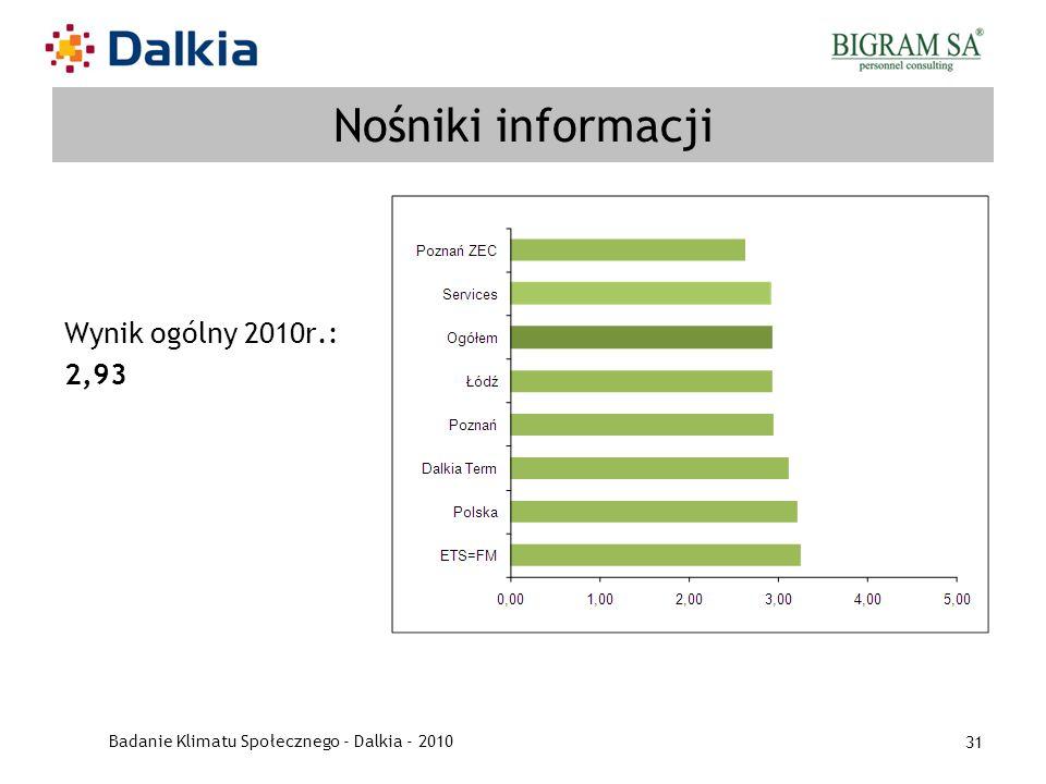 Badanie Klimatu Społecznego - Dalkia - 2010 31 Nośniki informacji Wynik ogólny 2010r.: 2,93