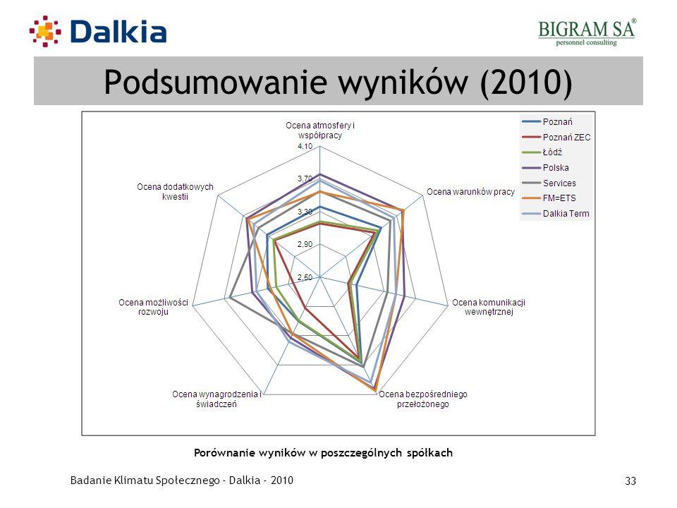 Badanie Klimatu Społecznego - Dalkia - 2010 33 Podsumowanie wyników (2010) Porównanie wyników w poszczególnych spółkach
