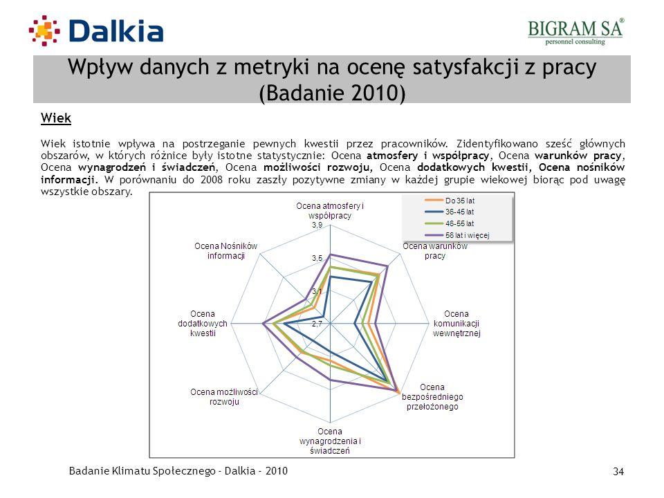Badanie Klimatu Społecznego - Dalkia - 2010 34 Wpływ danych z metryki na ocenę satysfakcji z pracy (Badanie 2010) Wiek Wiek istotnie wpływa na postrze