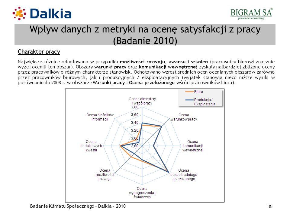 Badanie Klimatu Społecznego - Dalkia - 2010 35 Wpływ danych z metryki na ocenę satysfakcji z pracy (Badanie 2010) Charakter pracy Największe różnice o