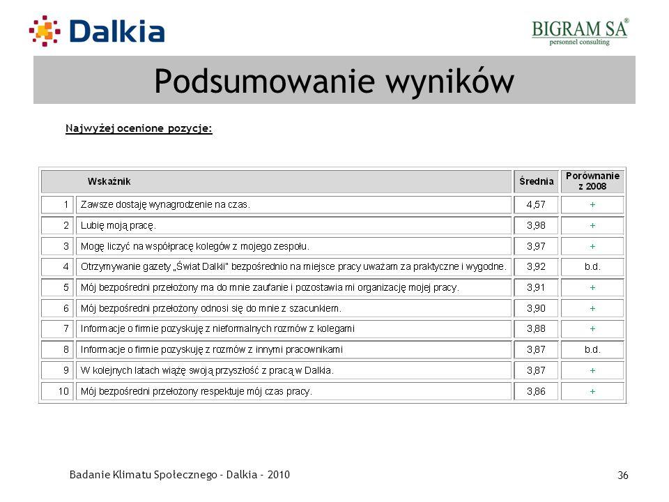 Badanie Klimatu Społecznego - Dalkia - 2010 36 Podsumowanie wyników Najwyżej ocenione pozycje: