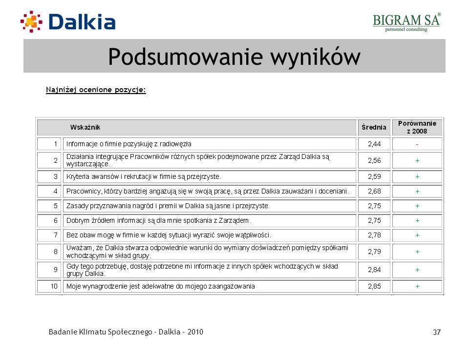 Badanie Klimatu Społecznego - Dalkia - 2010 37 Podsumowanie wyników Najniżej ocenione pozycje: