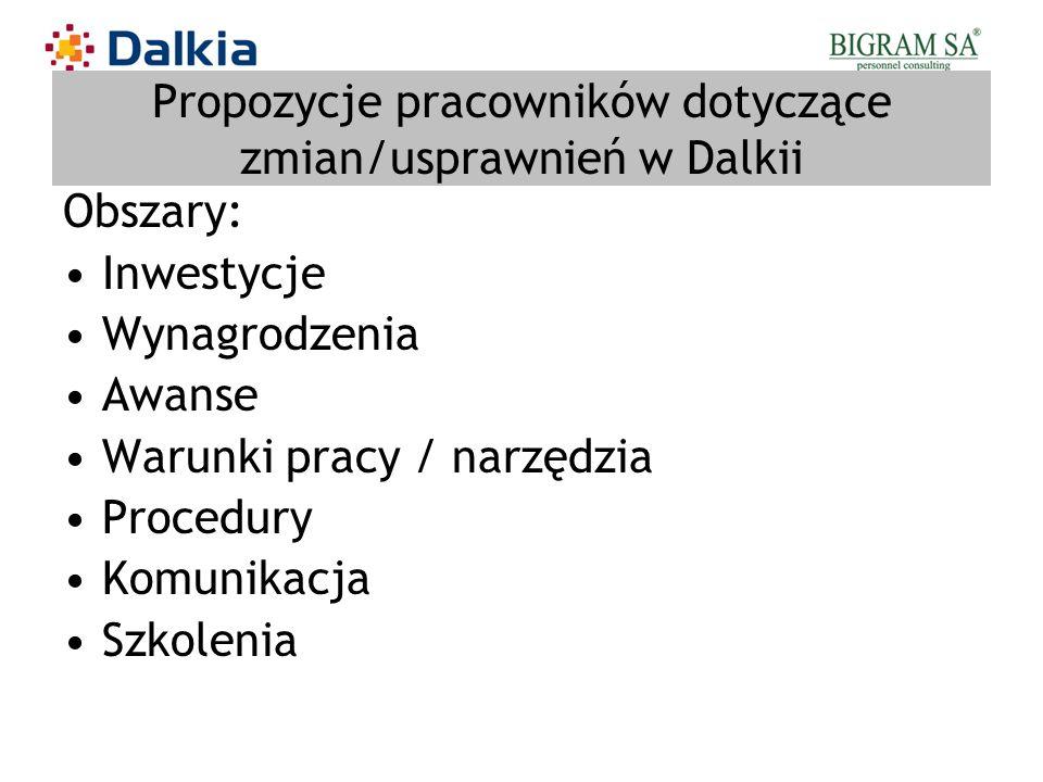 Propozycje pracowników dotyczące zmian/usprawnień w Dalkii Obszary: Inwestycje Wynagrodzenia Awanse Warunki pracy / narzędzia Procedury Komunikacja Sz