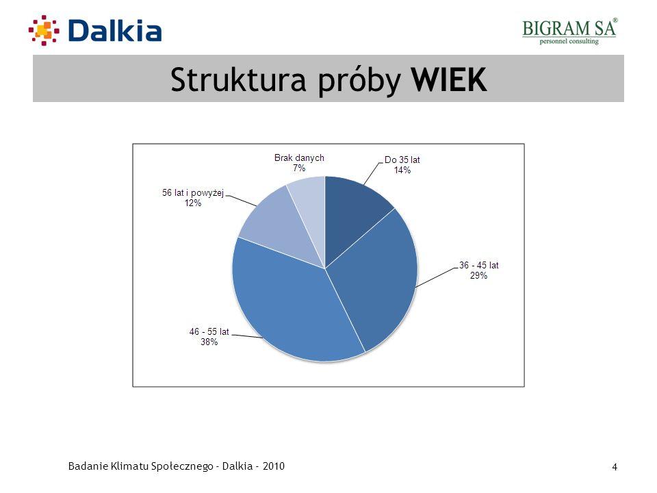 Badanie Klimatu Społecznego - Dalkia - 2010 4 Struktura próby WIEK