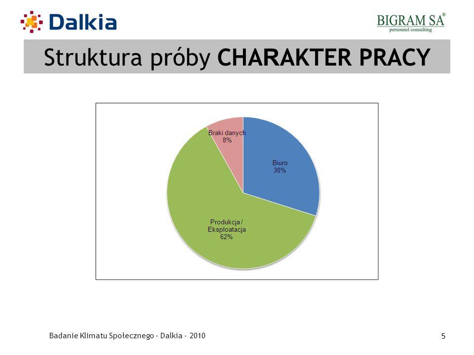 Badanie Klimatu Społecznego - Dalkia - 2010 5 Struktura próby CHA R AKTER PRACY