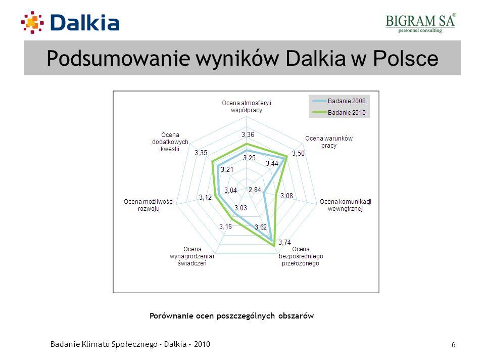 Badanie Klimatu Społecznego - Dalkia - 2010 6 Podsumowanie wyników Dalkia w Polsce Porównanie ocen poszczególnych obszarów