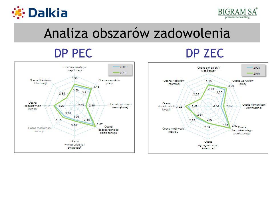 Analiza obszarów zadowolenia DP PECDP ZEC