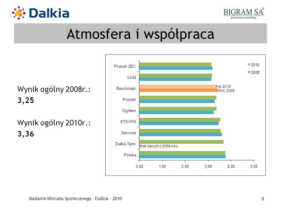 Badanie Klimatu Społecznego - Dalkia - 2010 8 Atmosfera i współpraca Wynik ogólny 2008r.: 3,25 Wynik ogólny 2010r.: 3,36