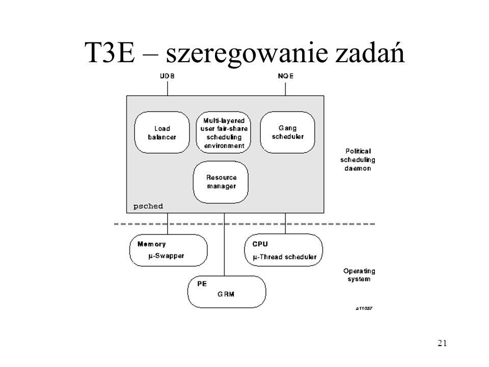 21 T3E – szeregowanie zadań