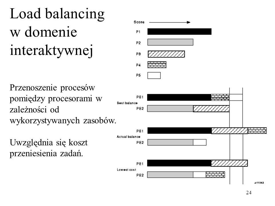 24 Load balancing w domenie interaktywnej Przenoszenie procesów pomiędzy procesorami w zależności od wykorzystywanych zasobów. Uwzględnia się koszt pr