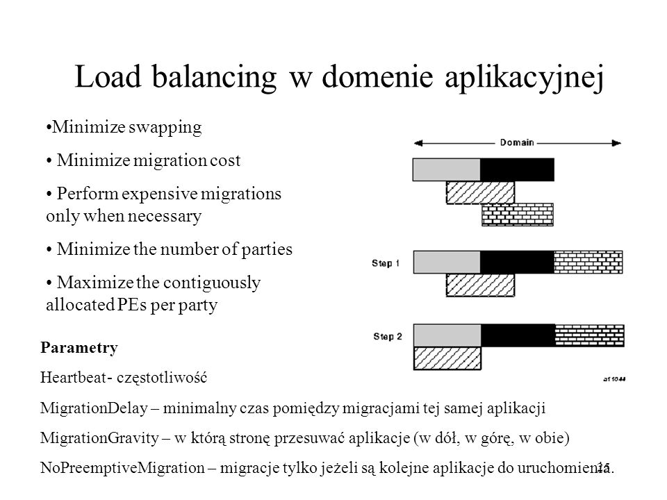 25 Load balancing w domenie aplikacyjnej Minimize swapping Minimize migration cost Perform expensive migrations only when necessary Minimize the numbe