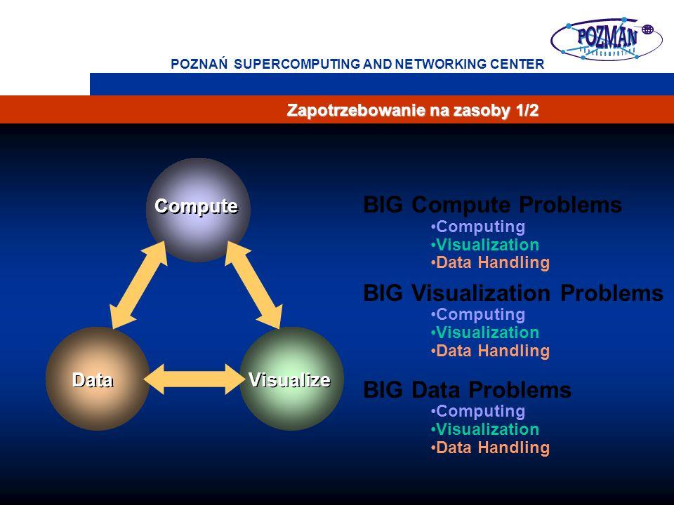 4 POZNAŃ SUPERCOMPUTING AND NETWORKING CENTER Zapotrzebowanie na zasoby 1/2 Compute Visualize Data BIG Compute Problems Computing Visualization Data H
