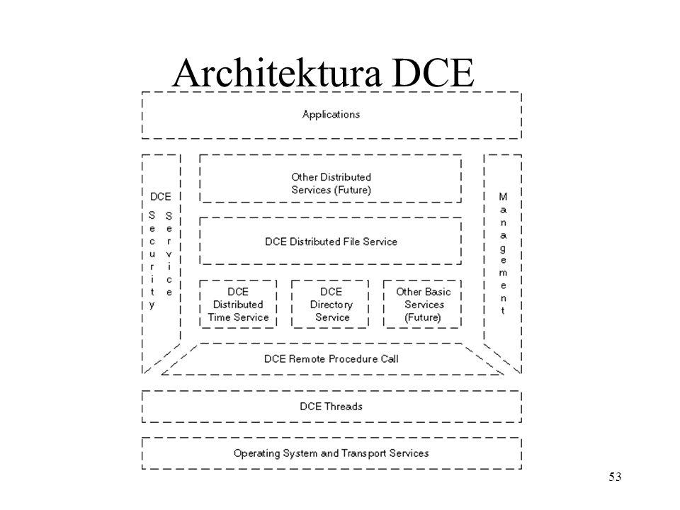 53 Architektura DCE