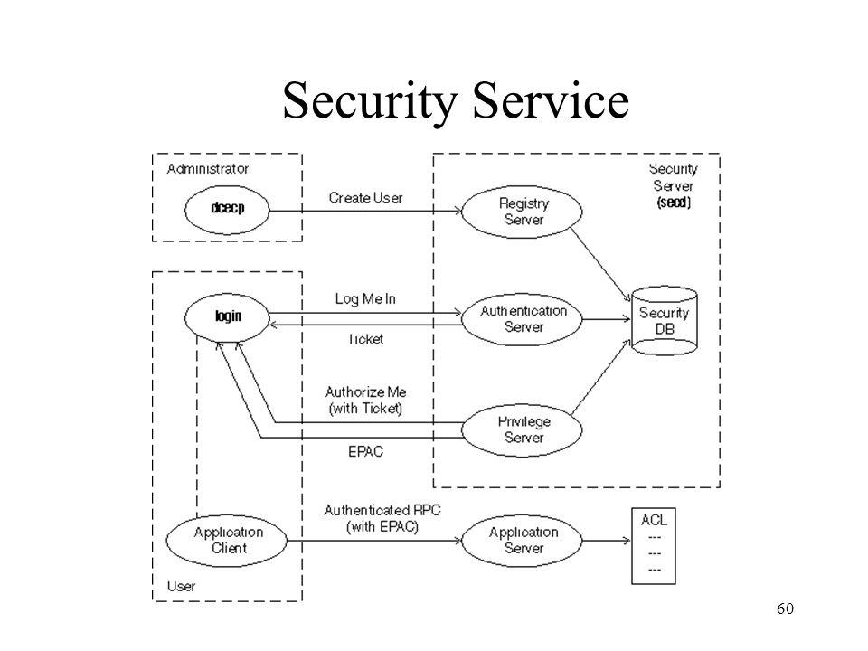 60 Security Service