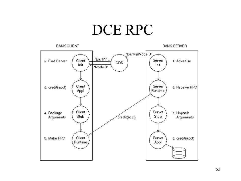 63 DCE RPC
