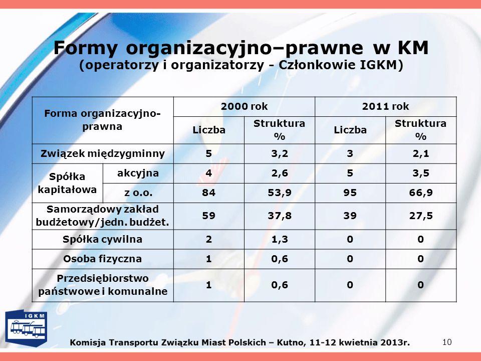 Formy organizacyjno–prawne w KM (operatorzy i organizatorzy - Członkowie IGKM) 10 Forma organizacyjno- prawna 2000 rok2011 rok Liczba Struktura % Licz