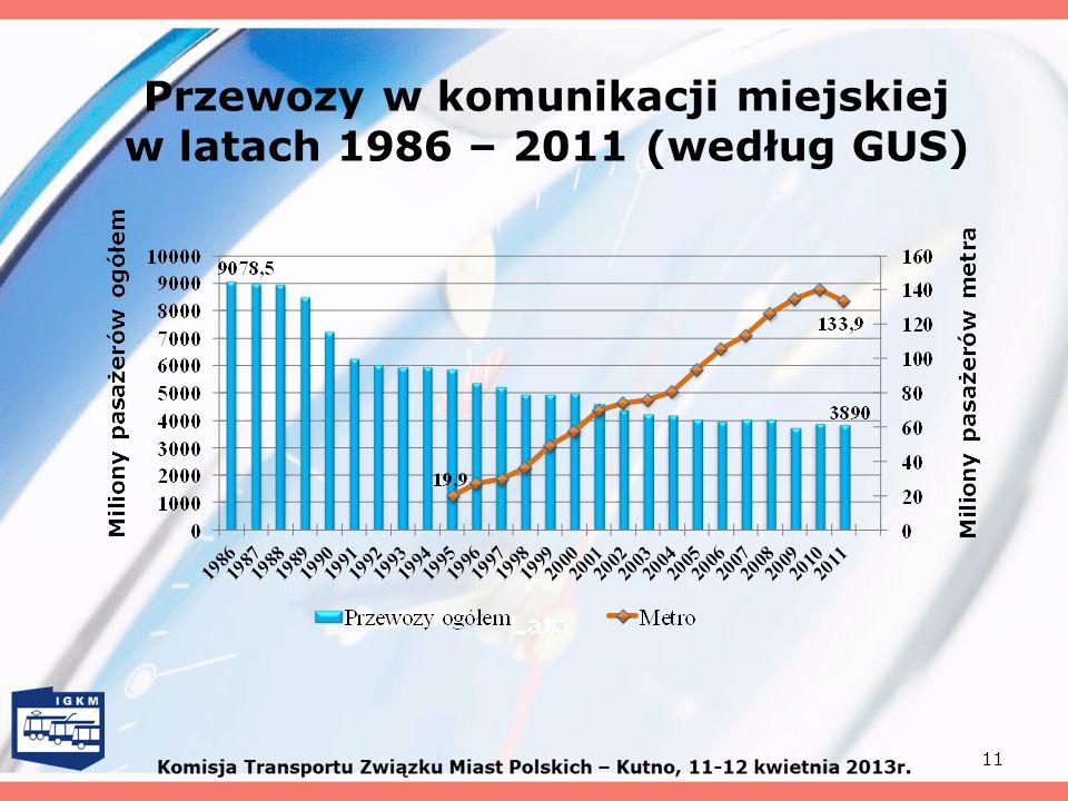 Przewozy w komunikacji miejskiej w latach 1986 – 2011 (według GUS) 11