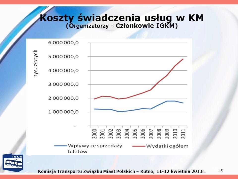 15 Koszty świadczenia usług w KM (O rganizatorzy - Członkowie IGKM) tys. złotych Komisja Transportu Związku Miast Polskich – Kutno, 11-12 kwietnia 201