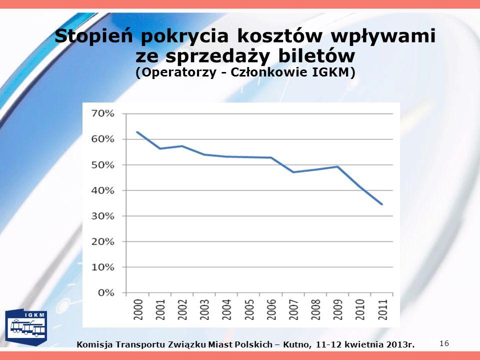 16 Stopień pokrycia kosztów wpływami ze sprzedaży biletów (Operatorzy - Członkowie IGKM) Komisja Transportu Związku Miast Polskich – Kutno, 11-12 kwie