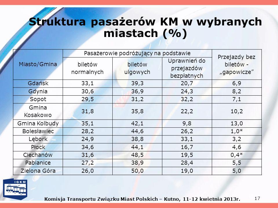 17 Struktura pasażerów KM w wybranych miastach (%) Miasto/Gmina Pasażerowie podróżujący na podstawie Przejazdy bez biletów - gapowicze biletów normaln