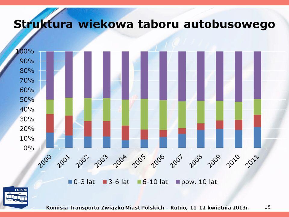 18 Struktura wiekowa taboru autobusowego Komisja Transportu Związku Miast Polskich – Kutno, 11-12 kwietnia 2013r.