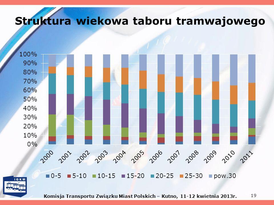 19 Struktura wiekowa taboru tramwajowego Komisja Transportu Związku Miast Polskich – Kutno, 11-12 kwietnia 2013r.