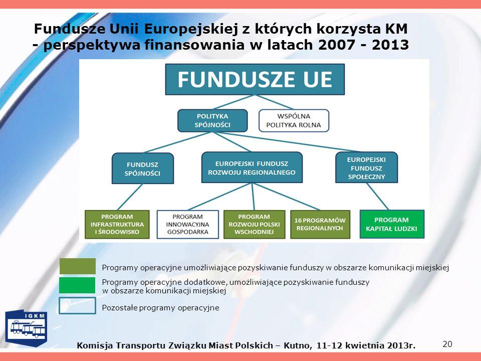 20 Programy operacyjne umożliwiające pozyskiwanie funduszy w obszarze komunikacji miejskiej Programy operacyjne dodatkowe, umożliwiające pozyskiwanie