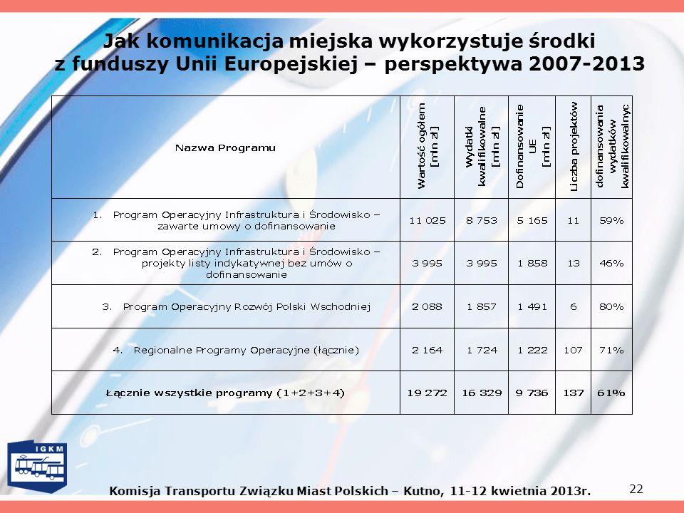 22 Jak komunikacja miejska wykorzystuje środki z funduszy Unii Europejskiej – perspektywa 2007-2013 Komisja Transportu Związku Miast Polskich – Kutno,