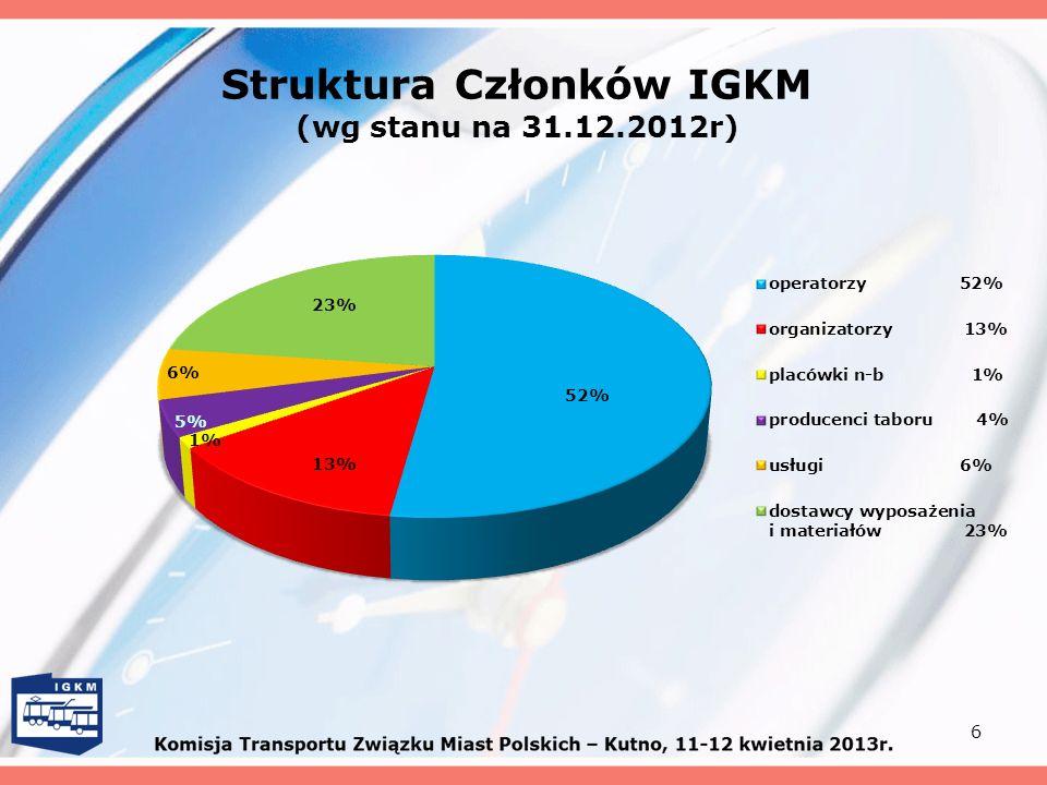 Struktura Członków IGKM (wg stanu na 31.12.2012r) 6