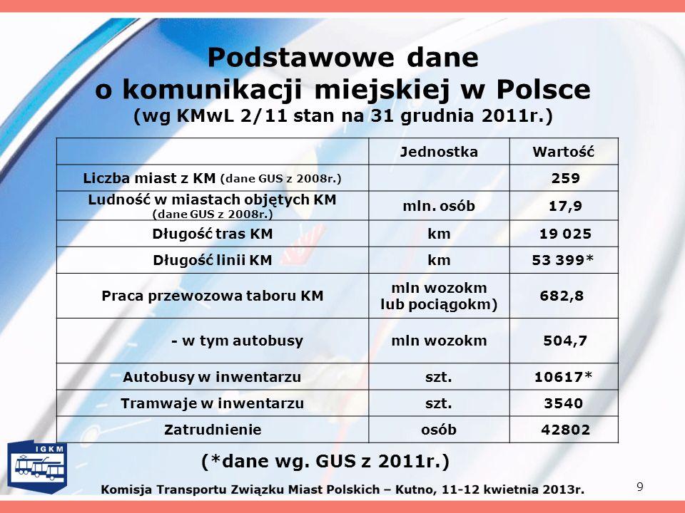 Podstawowe dane o komunikacji miejskiej w Polsce (wg KMwL 2/11 stan na 31 grudnia 2011r.) 9 JednostkaWartość Liczba miast z KM (dane GUS z 2008r.) 259
