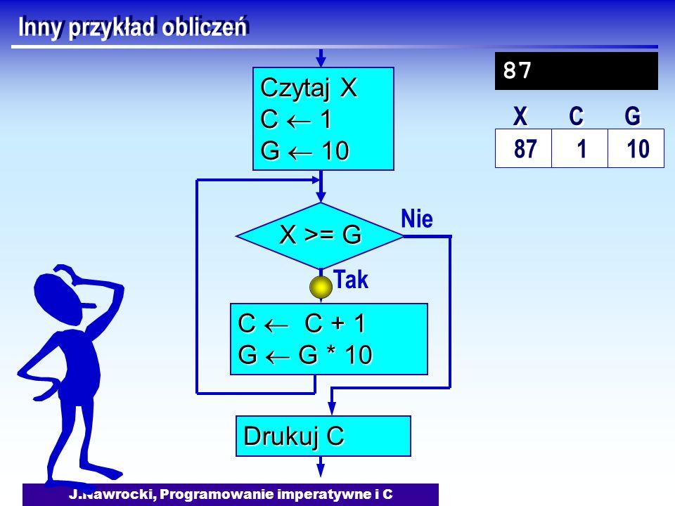 J.Nawrocki, Programowanie imperatywne i C Inny przykład obliczeń Nie X >= G Tak C C + 1 G G * 10 Drukuj C Czytaj X C 1 G 10 87 1 10 X X C C G G 87